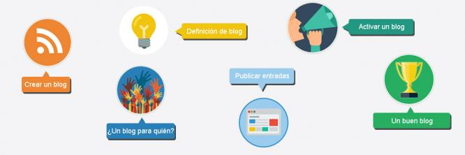Guia creacion blog
